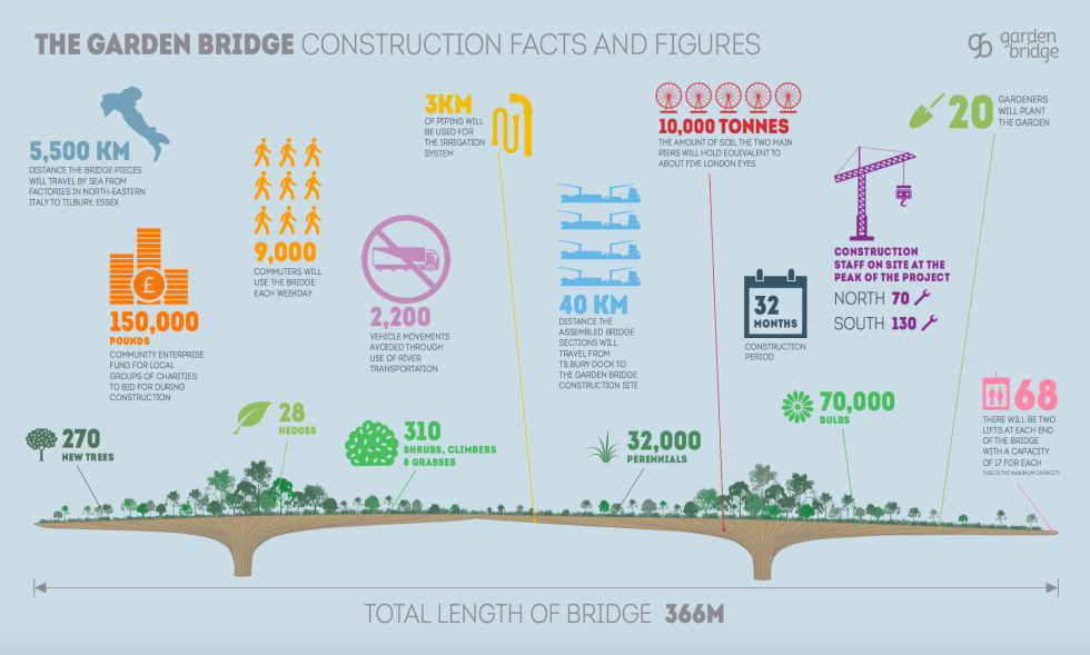 The Garden Bridge Infographic, March 2016
